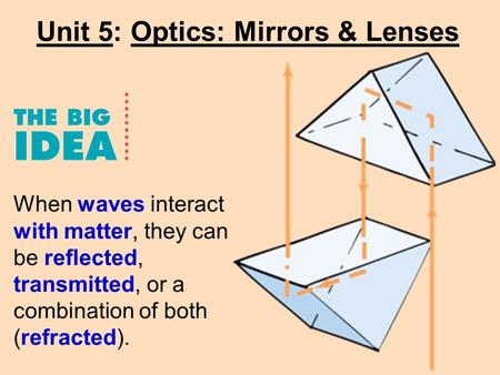 Unit 5: Optics: Mirrors & Lenses When waves interact with matter, they can be reflected, transmitted, or a combination of both (refracted).