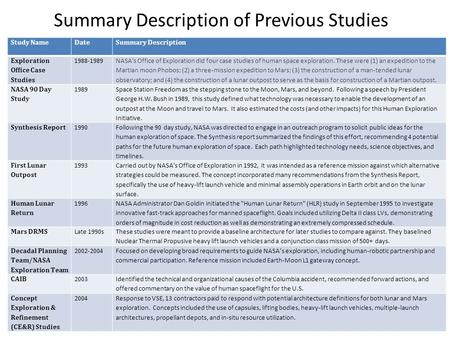 Summary Description of Previous Studies Study NameDateSummary Description Exploration Office Case Studies 1988-1989 NASA's Office of Exploration did four.