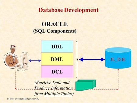 Dr. Chen, Oracle Database System (Oracle) 1 Database Development DDL DML DCL JL_D.B. ORACLE (SQL Components) (Retrieve Data and Produce Information from.