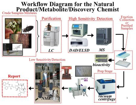 Workflow Diagram for the Natural Product/Metabolite/Discovery Chemist LC vacuum centrifuge MS DAD/ELSD or bioactivity NMR Purification Fraction Collection.