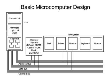 Basic Microcomputer Design. Inside the CPU Registers – storage locations Control Unit (CU) – coordinates the sequencing of steps involved in executing.