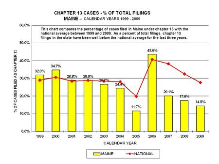 This chart compares the percentage of cases filed in Maine under chapter 13 with the national average between 1999 and 2009. As a percent of total filings,
