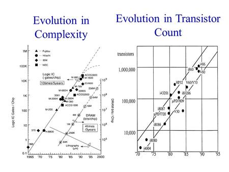 Evolution in Complexity Evolution in Transistor Count.