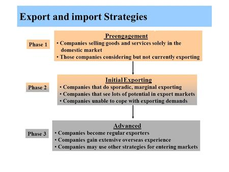 Preengagement Companies selling goods and services solely in the domestic market Those companies considering but not currently exporting Phase 1 Initial.