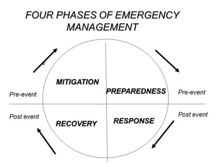 MITIGATION PREPAREDNESS RESPONSE RECOVERY FOUR PHASES OF EMERGENCY MANAGEMENT Pre-event Post event Pre-event.