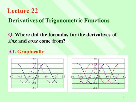 Differentiation of trigonometric functions homework