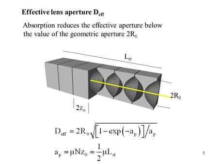 1 Effective lens aperture D eff Absorption reduces the effective aperture below the value of the geometric aperture 2R 0 L st 2R 0.