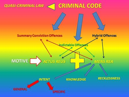 CRIMINAL CODE Summary Conviction Offences QUASI-CRIMINAL LAW Hybrid Offences Indictable Offences MOTIVE ACTUS REUS MENS REA INTENTKNOWLEDGE RECKLESSNESS.