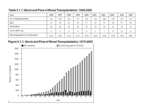 Table 5.1.1: Stock and Flow of Renal Transplantation, 1996-2005 Year1996199719981999200020012002200320042005 New transplant patients 151126104127143161168160187155.