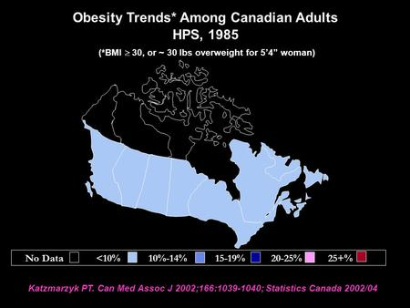 "Obesity Trends* Among Canadian Adults HPS, 1985 (*BMI  30, or ~ 30 lbs overweight for 5'4"" woman) Katzmarzyk PT. Can Med Assoc J 2002;166:1039-1040; Statistics."