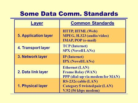 Some Data Comm. Standards