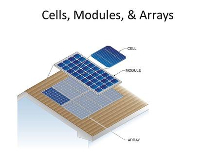 Cells, Modules, & Arrays. Types of PV Cells/Products Single Crystal Multi or Polycrystalline Thin Film /Amorphous Silicon.