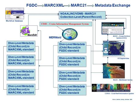 CIMS – Cruise Information Management System NOAALINC/VDMS - MARC21 Collection-Level (Parent Record) Dive-Level Metadata (Child Record) in FGDC standard.