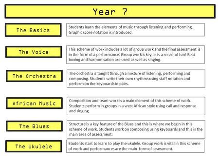 Year 7 The Basics Students learn the elements of music through listening and performing. Graphic score notation is introduced. The Voice This scheme of.