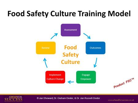 AssessmentOutcomes Engage Empower Implement Culture Change Review Food Safety Culture Training Model Food Safety Culture www.aheadforsuccess.co.uk © Jan.