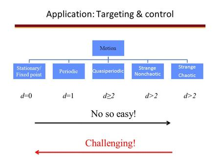 Application: Targeting & control d=0d>2d=1d≥2d>2 Challenging! No so easy!