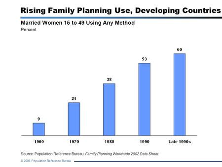 © 2006 Population Reference Bureau Rising <strong>Family</strong> <strong>Planning</strong> Use, Developing Countries Married Women 15 to 49 Using Any <strong>Method</strong> Percent Source: Population.