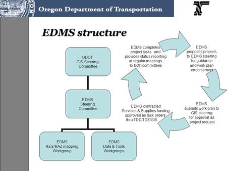 EDMS structure ODOT GIS Steering Committee EDMS Steering Committee EDMS RES/RAZ mapping Workgroup EDMS Data & Tools Workgroups EDMS proposes projects to.