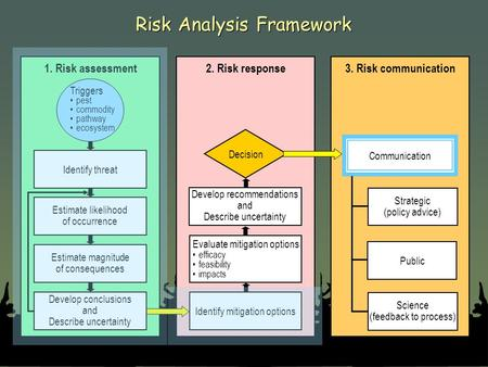 Risk Analysis Framework 1. Risk assessment Triggers pest commodity pathway ecosystem Identify threat Estimate likelihood of occurrence Estimate magnitude.