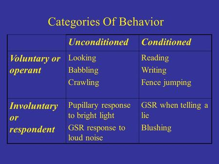 Categories Of Behavior UnconditionedConditioned Voluntary or operant Looking Babbling Crawling Reading Writing Fence jumping Involuntary or respondent.