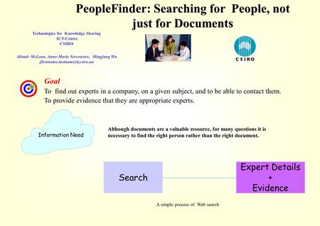PeopleFinder: Searching for People, not just for Documents Technologies for Knowledge Sharing ICT-Centre CSIRO Alistair McLean, Anne-Marie Vercoustre,