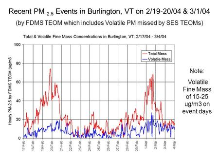 Recent PM 2.5 Events in Burlington, VT on 2/19-20/04 & 3/1/04 (by FDMS TEOM which includes Volatile PM missed by SES TEOMs) Note: Volatile Fine Mass of.