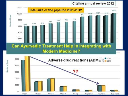 1 Total size of the pipeline 2001-2012 Citeline annual review 2012 ?? Adverse drug reactions (ADMET) Can Ayurvedic Treatment Help in Integrating with Modern.