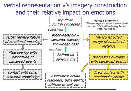 Associates: action readiness, believability, attitude to self, etc … verbal representation v's imagery construction and their relative impact on emotions.