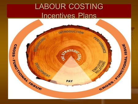 LABOUR COSTING Incentives Plans. JOIN KHALID AZIZ ICMAP STAGE 1,2,3,4 ICMAP STAGE 1,2,3,4 ICAP MODULE A,B,C,D ICAP MODULE A,B,C,D MA-ECONOMICS MA-ECONOMICS.