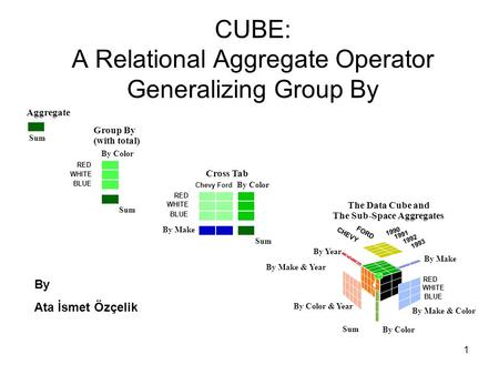 1 CUBE: A Relational Aggregate Operator Generalizing Group By By Ata İsmet Özçelik.