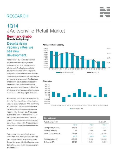RESEARCH 1Q14 JAcksonville Retail Market As deliveries occur on new development projects, the overall vacancy rate has increased slightly. This, however,