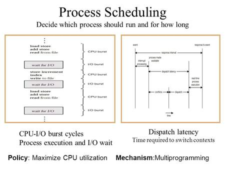 Process Scheduling Decide which process should run and for how long Policy: Maximize CPU utilization Mechanism:Multiprogramming Dispatch latency Time required.