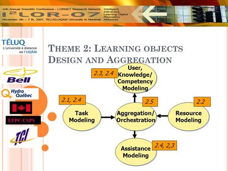 T HEME 2: L EARNING OBJECTS D ESIGN AND A GGREGATION EFPC/CSPS Resource Modeling Resource Modeling Task Modeling Task Modeling User, Knowledge/ Competency.