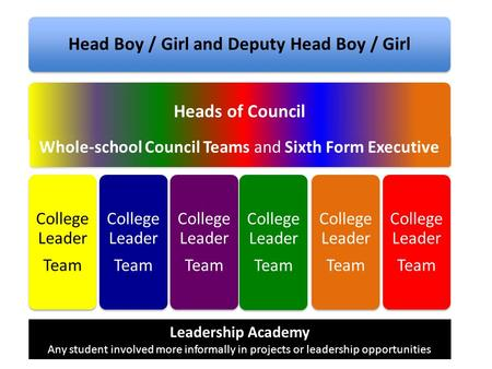 Head Boy / Girl and Deputy Head Boy / Girl Heads of Council College Leader Team College Leader Team College Leader Team College Leader Team College Leader.