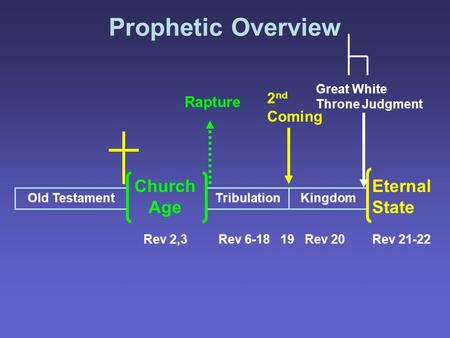Prophetic Overview Old TestamentKingdomTribulation Church Age Eternal State Rev 2,3Rev 20Rev 6-18 19Rev 21-22 Great White Throne Judgment 2 nd Coming Rapture.