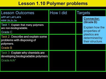 Lesson 1.10 Polymer problems Lesson Outcomes APP AF1,AF3,AF4 HSW 2b,2c,3a How I didTargets Task 1: Explain that many polymers are non-biodegradable. Grade.