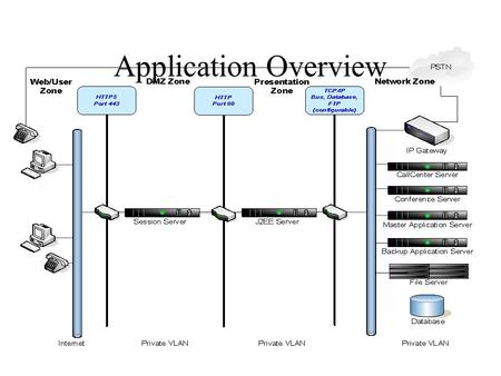 Application Overview. Network Zone User Zone – Client Layers.