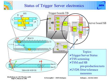 Bologna, 10/04/2003 Workshop on LHC Physics with High P t Muon in CMS R.Travaglini – INFN Bologna Status of Trigger Server electronics Trigger boards TB.