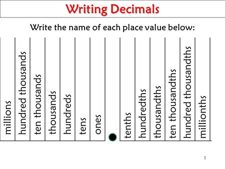 Write the name of each place value below: