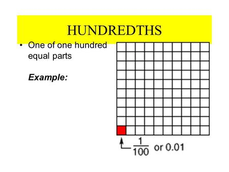 HUNDREDTHS One of one hundred equal parts Example: