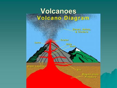 Volcanoes. I. Molten rock A. Magma- beneath the Earth's surface.