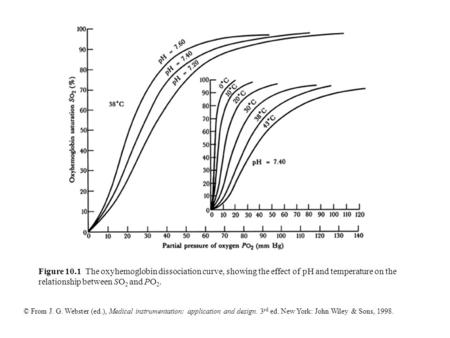 © From J. G. Webster (ed.), Medical instrumentation: application and design. 3 rd ed. New York: John Wiley & Sons, 1998. Figure 10.1 The oxyhemoglobin.