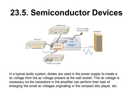 23.5. Semiconductor Devices In a typical audio system, diodes are used in the power supply to create a dc voltage from the ac voltage present at the wall.