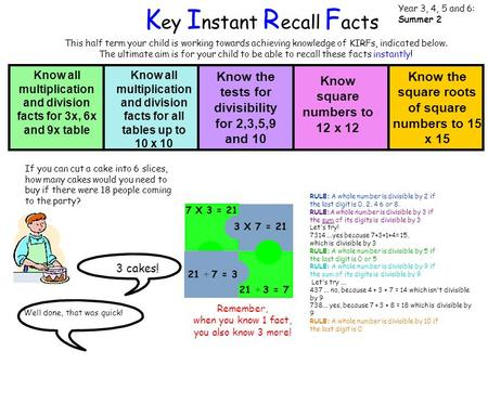 This half term your child is working towards achieving knowledge of KIRFs, indicated below. The ultimate aim is for your child to be able to recall these.
