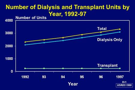Number of Dialysis and Transplant Units by Year, 1992-97 Number of Units Total Dialysis Only Transplant USRDS 1999 XI-1 Year.