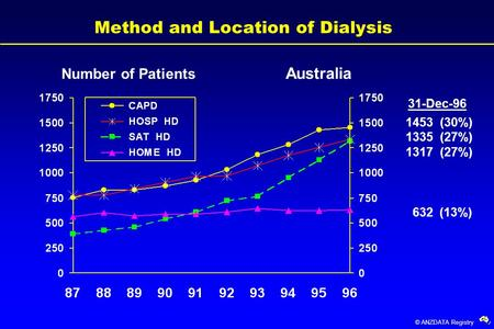 © ANZDATA Registry Method and Location of Dialysis 1453 (30%) 632 (13%) 1317 (27%) 1335 (27%) Number of Patients Australia 31-Dec-96.