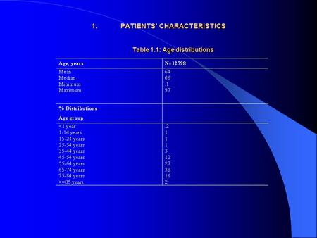 1.PATIENTS' CHARACTERISTICS Table 1.1: Age distributions.