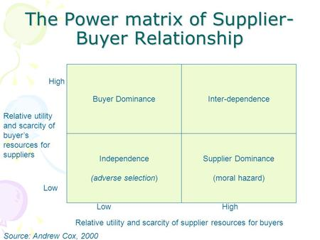 The Power matrix of Supplier-Buyer Relationship