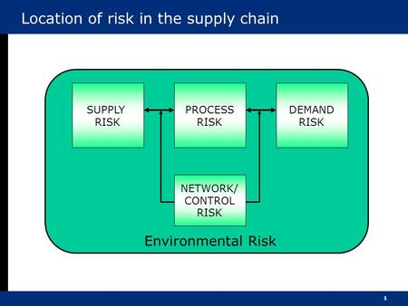 1 Location of risk in the supply chain SUPPLY RISK PROCESS RISK DEMAND RISK NETWORK/ CONTROL RISK Environmental Risk.
