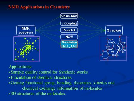 NMR Applications in Chemistry